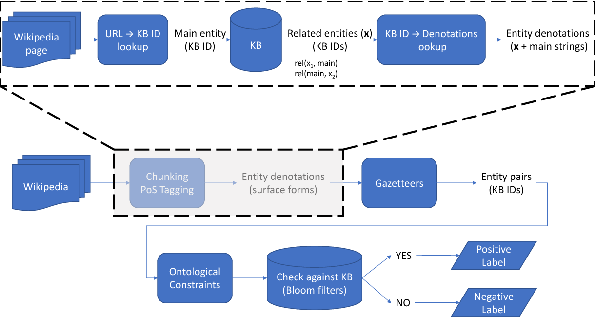 Figure 1 for Simple Large-scale Relation Extraction from Unstructured Text