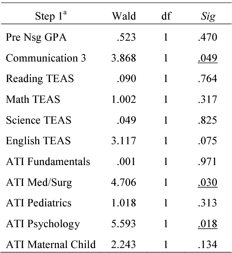 Ati Fundamentals Practice Test B 2017