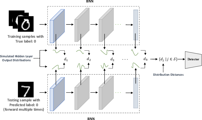 Figure 1 for Detecting Adversarial Examples with Bayesian Neural Network