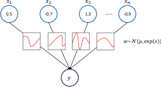 Figure 3 for Detecting Adversarial Examples with Bayesian Neural Network