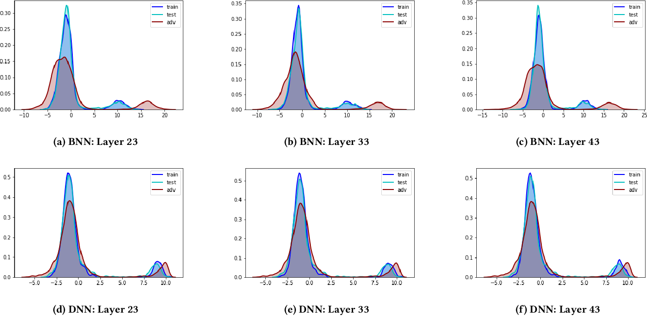 Figure 4 for Detecting Adversarial Examples with Bayesian Neural Network
