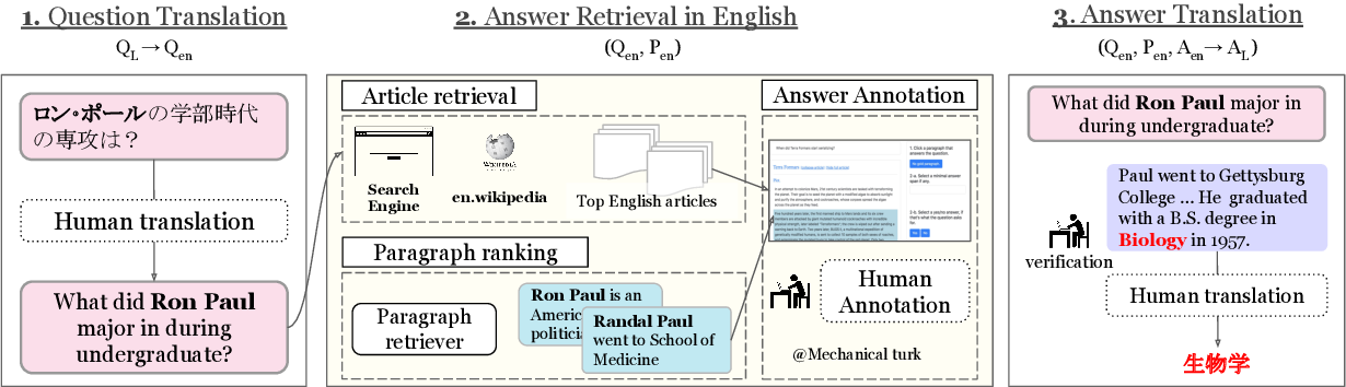 Figure 3 for XOR QA: Cross-lingual Open-Retrieval Question Answering