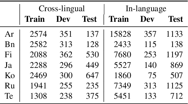 Figure 4 for XOR QA: Cross-lingual Open-Retrieval Question Answering