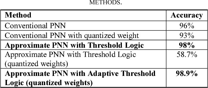 Figure 2 for Approximate Probabilistic Neural Networks with Gated Threshold Logic