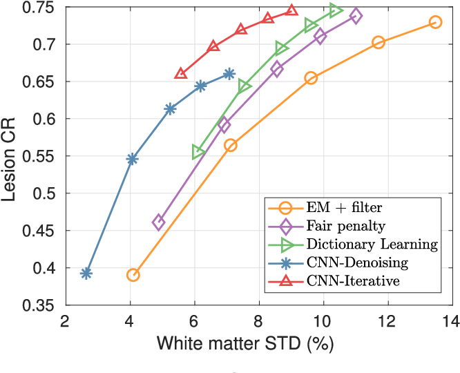 Figure 3 for Iterative PET Image Reconstruction Using Convolutional Neural Network Representation