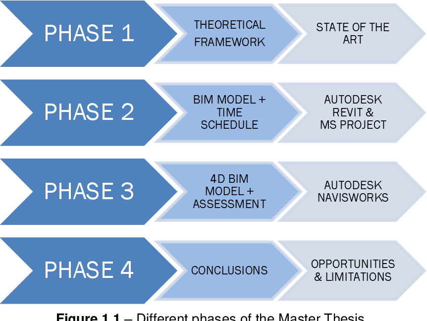 PDF] Assessment of 4D BIM applications for project management