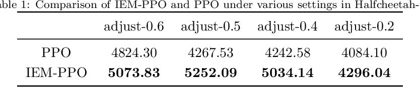 Figure 2 for Proximal Policy Optimization via Enhanced Exploration Efficiency