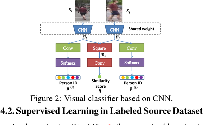 Figure 3 for Unsupervised Cross-dataset Person Re-identification by Transfer Learning of Spatial-Temporal Patterns