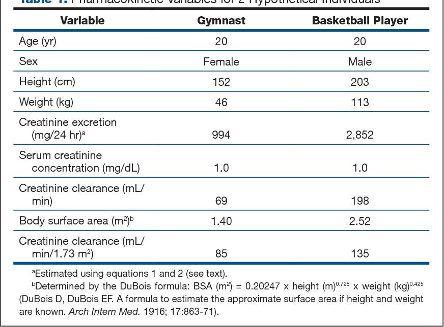 Should estimates of glomerular filtration rate and