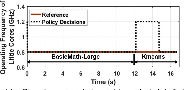 Figure 1 for An Energy-Aware Online Learning Framework for Resource Management in Heterogeneous Platforms
