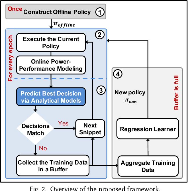 Figure 4 for An Energy-Aware Online Learning Framework for Resource Management in Heterogeneous Platforms