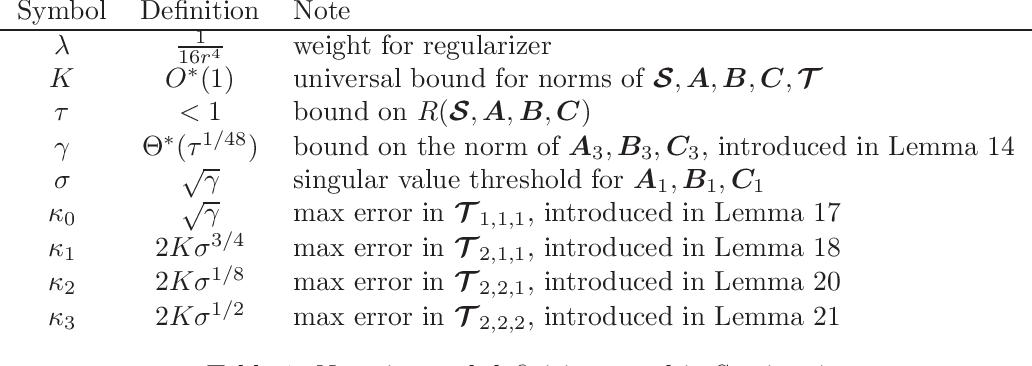 Figure 1 for Optimization Landscape of Tucker Decomposition