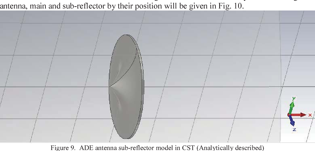 Dual band Axially Displaced Ellipse reflector antenna for radar and