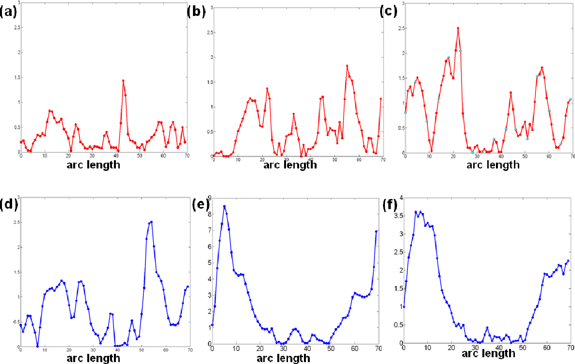 Figure 4 from Matlab Tool : Functional Regression Analysis