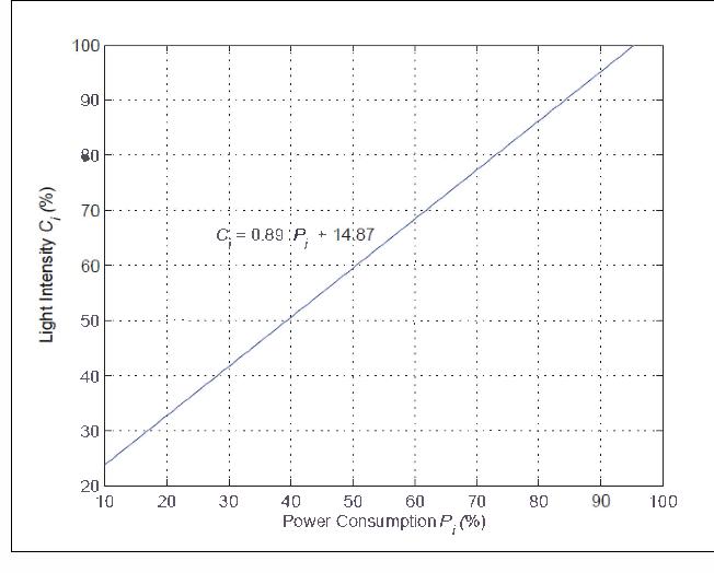 Optimal light power consumption using LDR sensor - Semantic Scholar