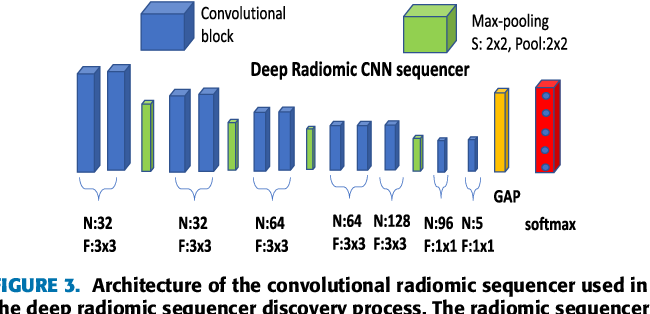 Figure 3 for Discovery Radiomics with CLEAR-DR: Interpretable Computer Aided Diagnosis of Diabetic Retinopathy