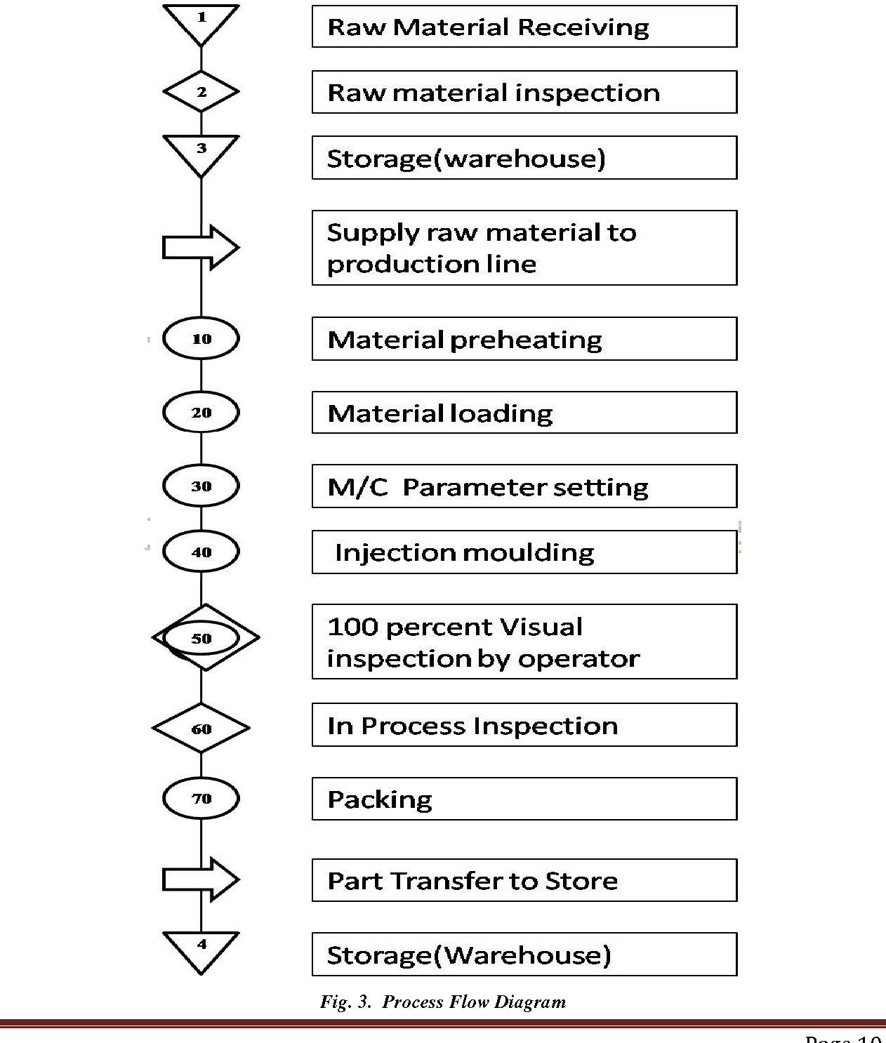 Application Of Six Sigma In Injection Moulding Process Semantic Flow Diagram Figure 3