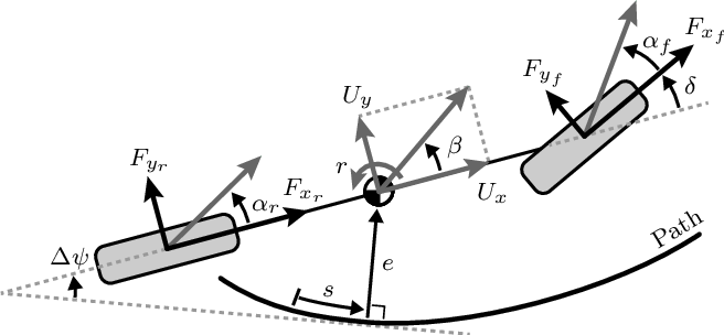 Figure 3 for Contingency Model Predictive Control for Automated Vehicles