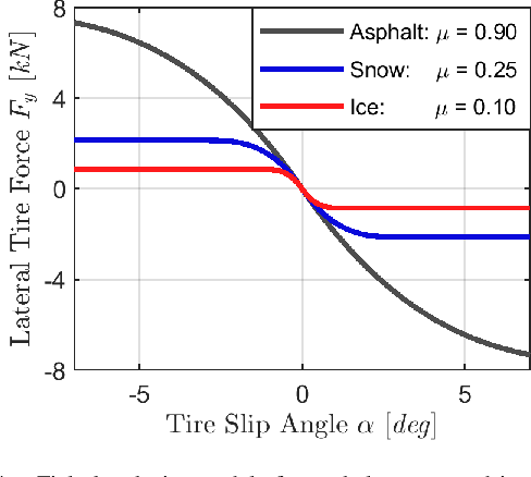 Figure 4 for Contingency Model Predictive Control for Automated Vehicles