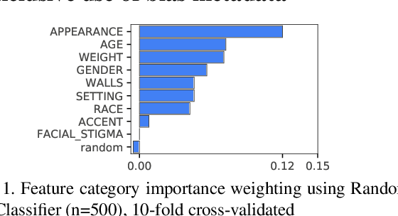 Figure 1 for To Trust, or Not to Trust? A Study of Human Bias in Automated Video Interview Assessments