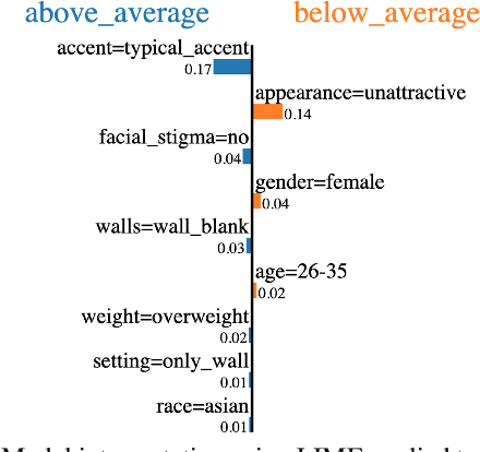 Figure 3 for To Trust, or Not to Trust? A Study of Human Bias in Automated Video Interview Assessments