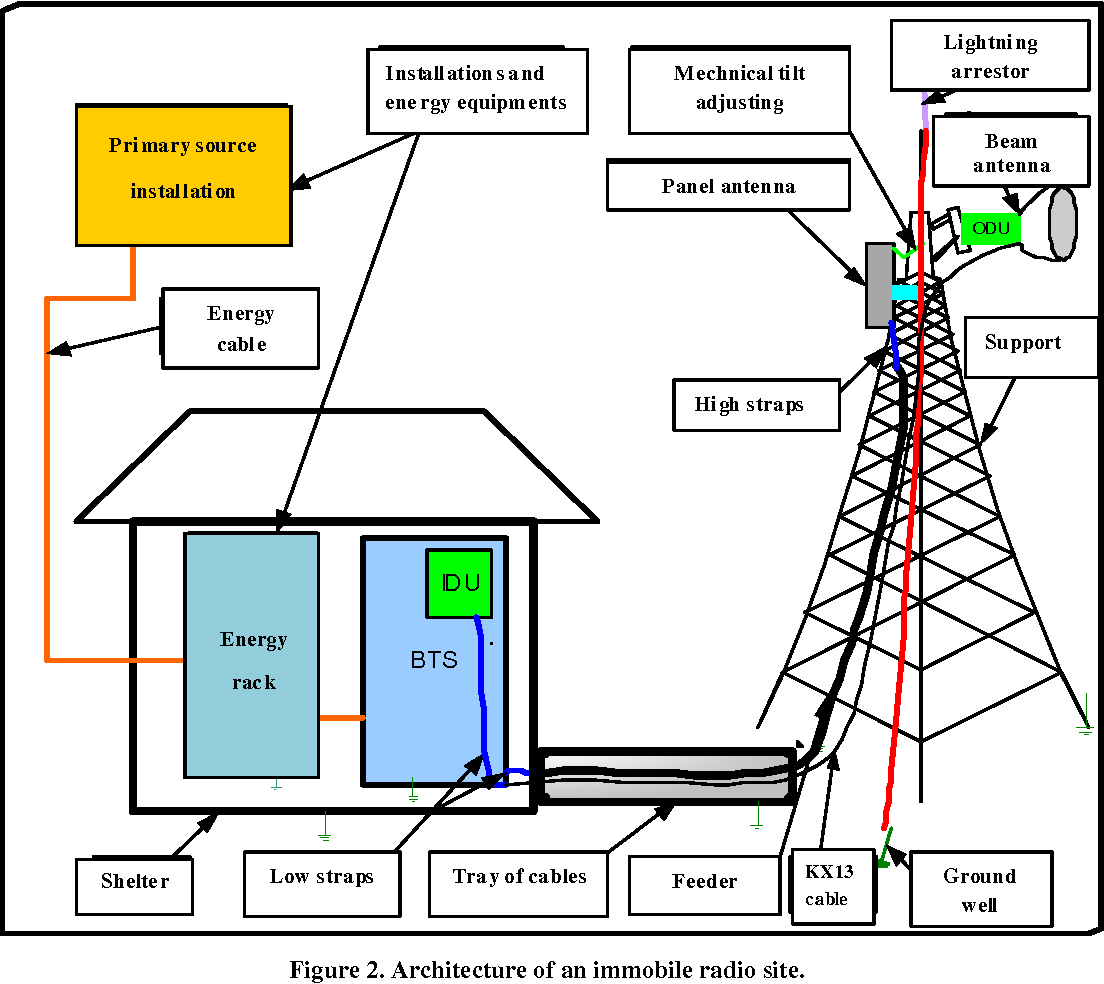 PDF] Study of a Kit of GSM Radio Operator Site for Event-Driven