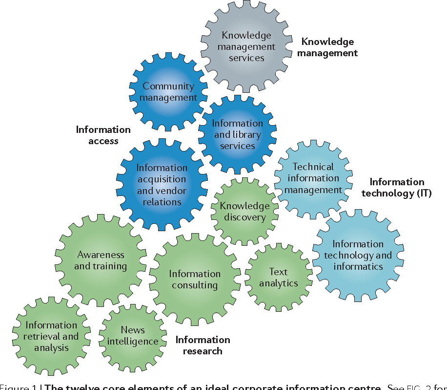 A blueprint for an ideal corporate information centre semantic scholar figure 1 malvernweather Choice Image