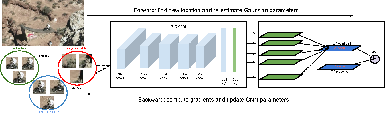 Figure 1 for Deep Learning of Appearance Models for Online Object Tracking