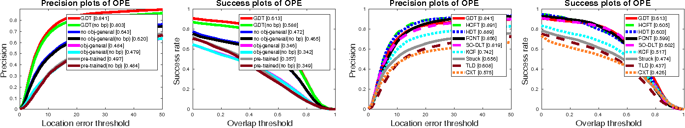 Figure 3 for Deep Learning of Appearance Models for Online Object Tracking