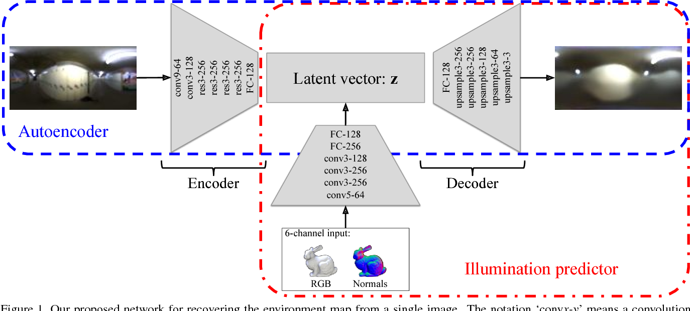 Figure 1 for Learning to Estimate Indoor Lighting from 3D Objects