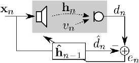 Figure 1 for The NLMS algorithm with time-variant optimum stepsize derived from a Bayesian network perspective