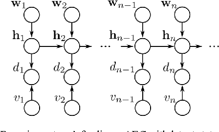 Figure 2 for The NLMS algorithm with time-variant optimum stepsize derived from a Bayesian network perspective