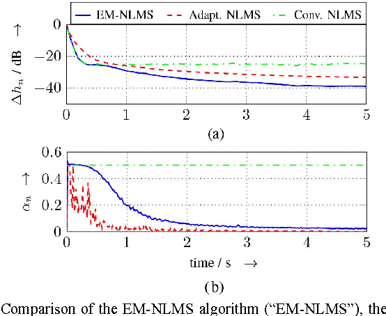 Figure 3 for The NLMS algorithm with time-variant optimum stepsize derived from a Bayesian network perspective