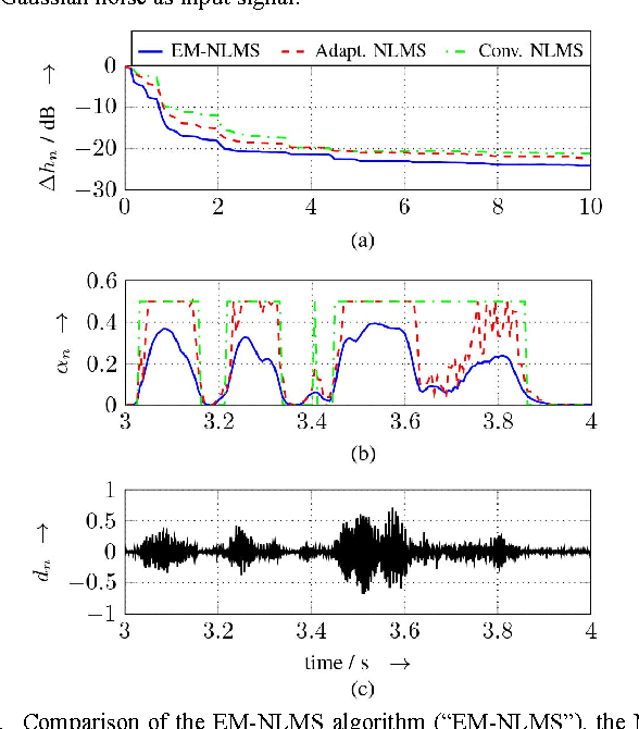 Figure 4 for The NLMS algorithm with time-variant optimum stepsize derived from a Bayesian network perspective