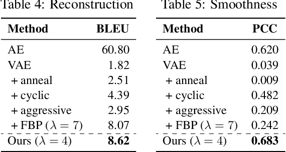 Figure 3 for A Surprisingly Effective Fix for Deep Latent Variable Modeling of Text