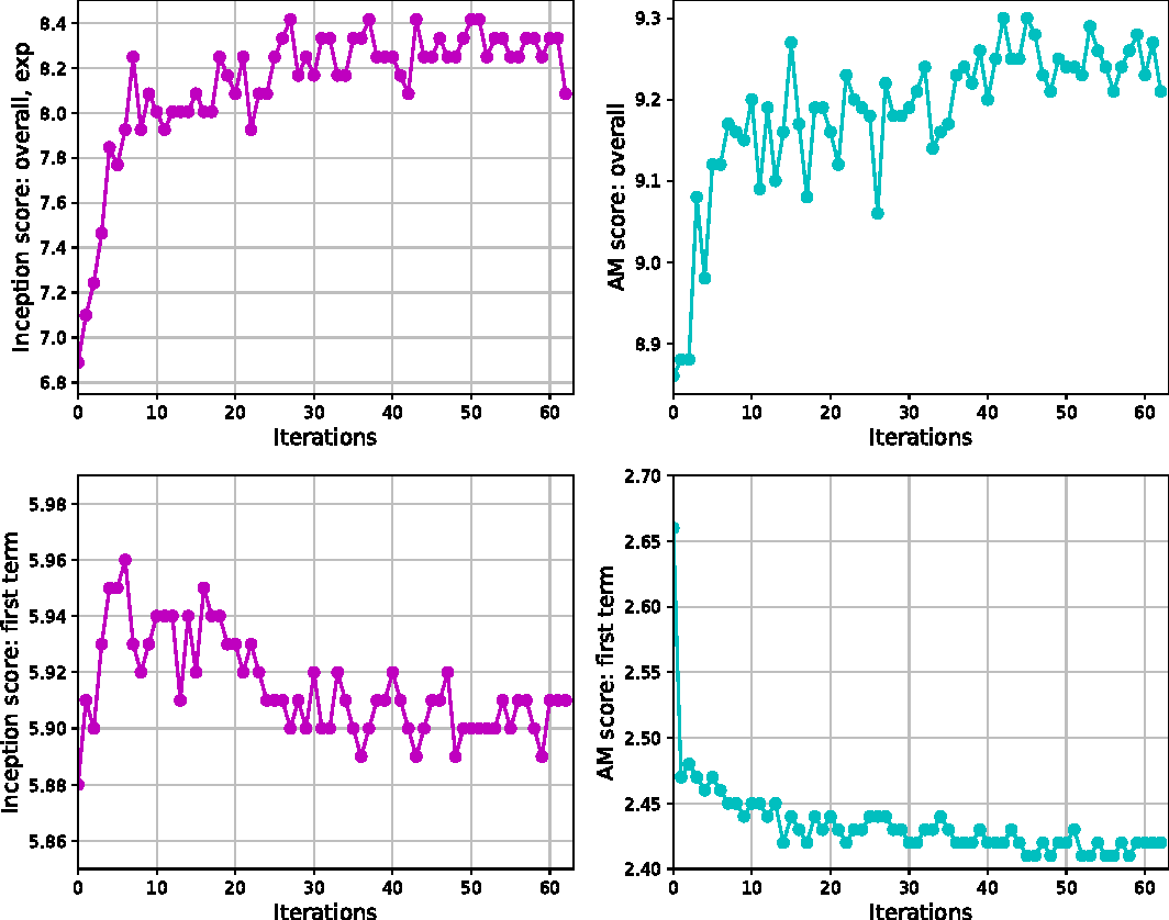 Figure 2 for Inception Score, Label Smoothing, Gradient Vanishing and -log(D(x)) Alternative