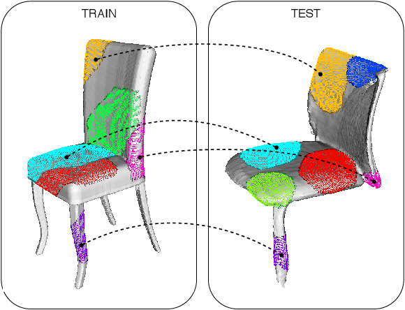 Figure 1 for Addressing the Sim2Real Gap in Robotic 3D Object Classification