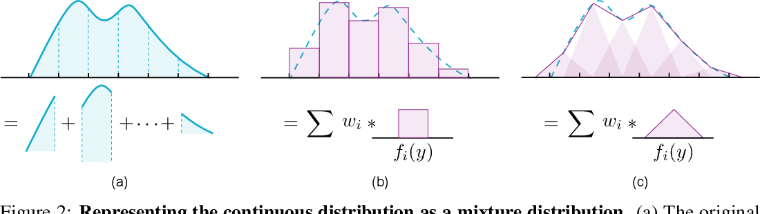Figure 2 for Localization with Sampling-Argmax