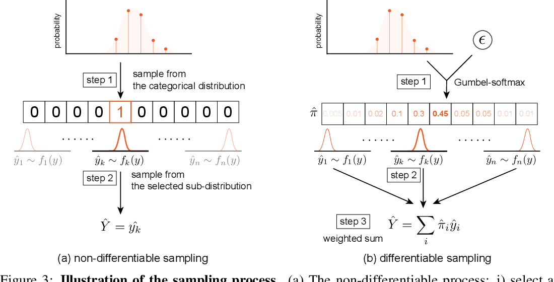 Figure 4 for Localization with Sampling-Argmax