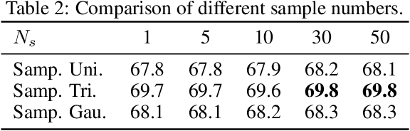 Figure 3 for Localization with Sampling-Argmax