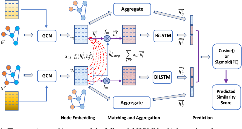 Figure 1 for Hierarchical Graph Matching Networks for Deep Graph Similarity Learning