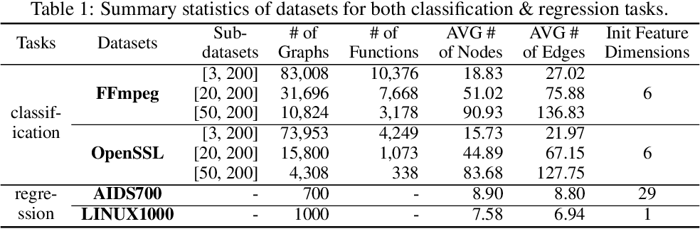 Figure 2 for Hierarchical Graph Matching Networks for Deep Graph Similarity Learning