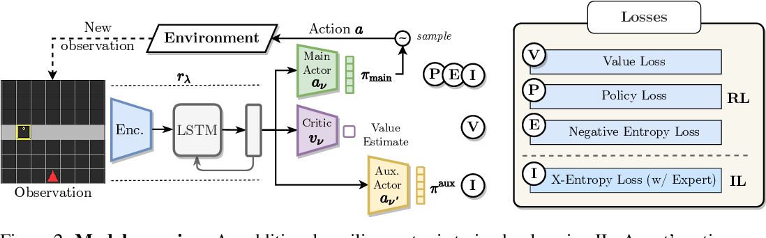 Figure 3 for Bridging the Imitation Gap by Adaptive Insubordination