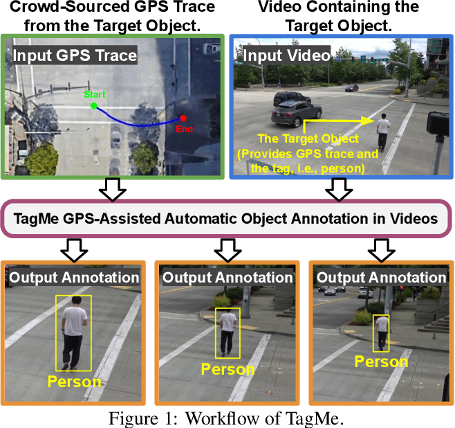 Figure 1 for TagMe: GPS-Assisted Automatic Object Annotation in Videos