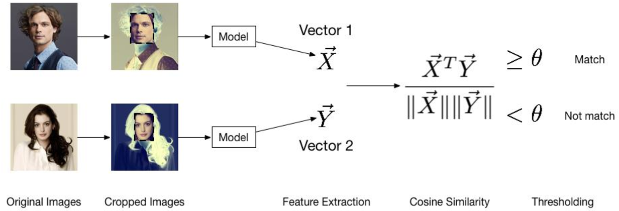 Figure 1 for Metric Classification Network in Actual Face Recognition Scene