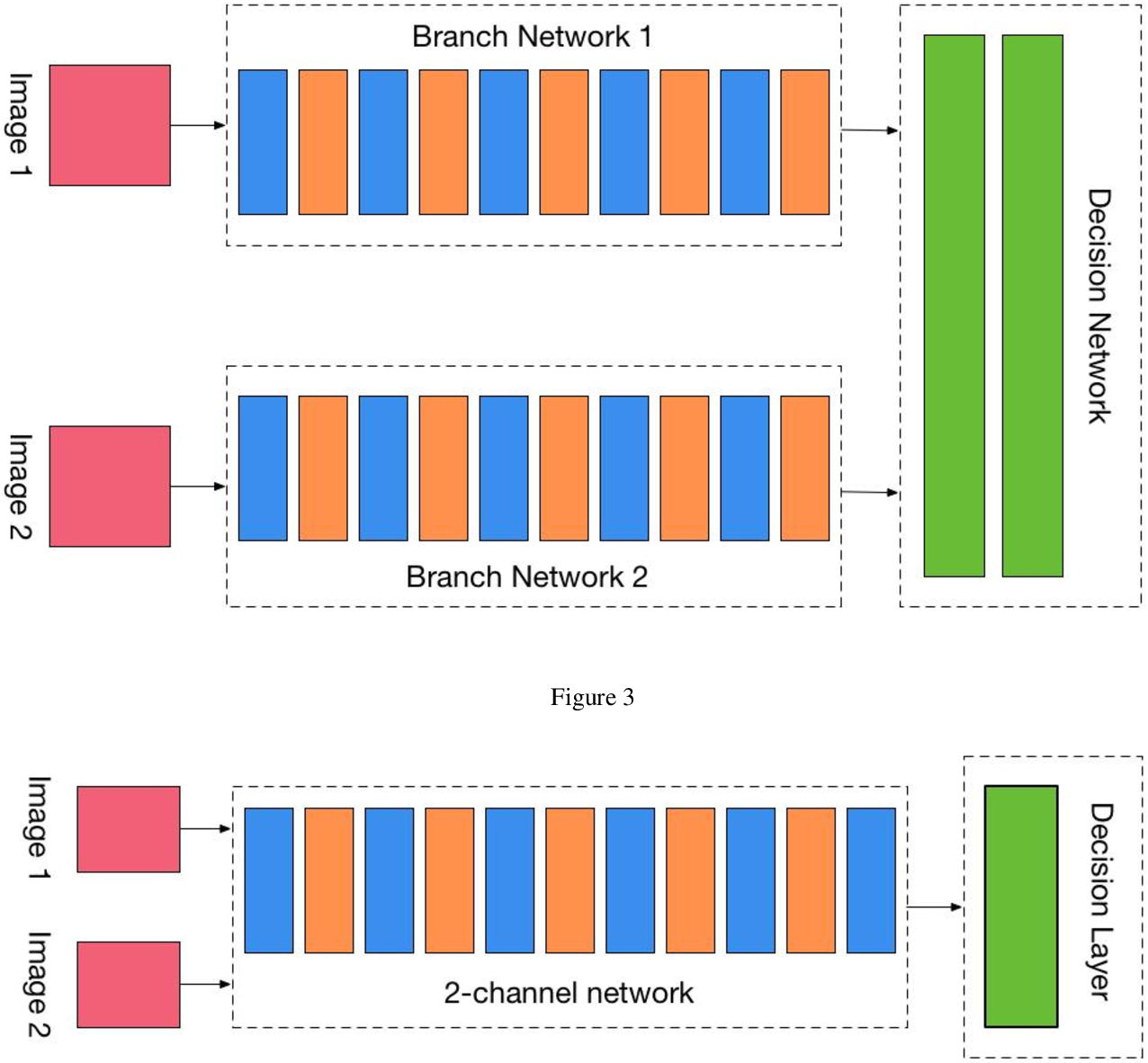 Figure 2 for Metric Classification Network in Actual Face Recognition Scene