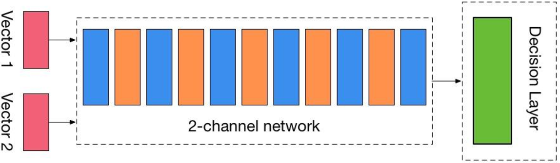 Figure 3 for Metric Classification Network in Actual Face Recognition Scene