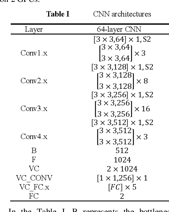 Figure 4 for Metric Classification Network in Actual Face Recognition Scene