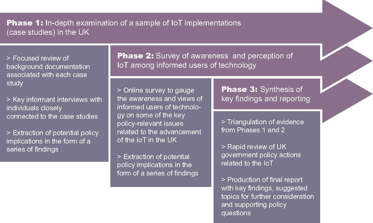 Accelerating the Internet of Things in the UK Using Policy to ... on