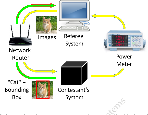 Figure 4 for Low-Power Computer Vision: Status, Challenges, Opportunities